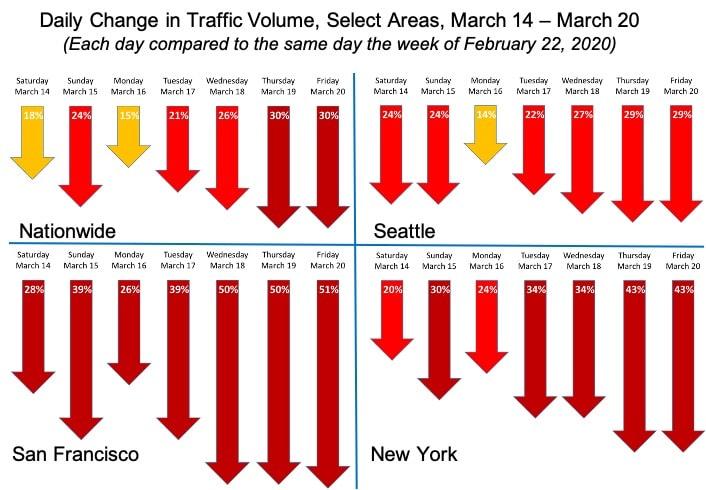 Inrix Daten zum Verkehrsrückgang