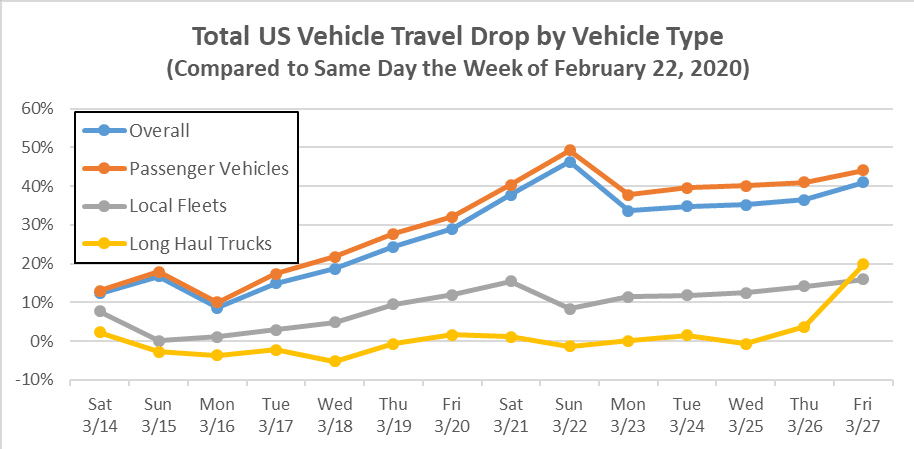 Source: INRIX U.S. National Traffic Volume Synopsis: Issue #2 (March 21-27, 2020) / By Rick Schuman