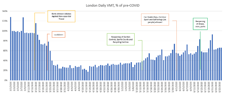 New Data Assesses The Impact Of Covid 19 On Uk And European Traffic Traffic Technology Today